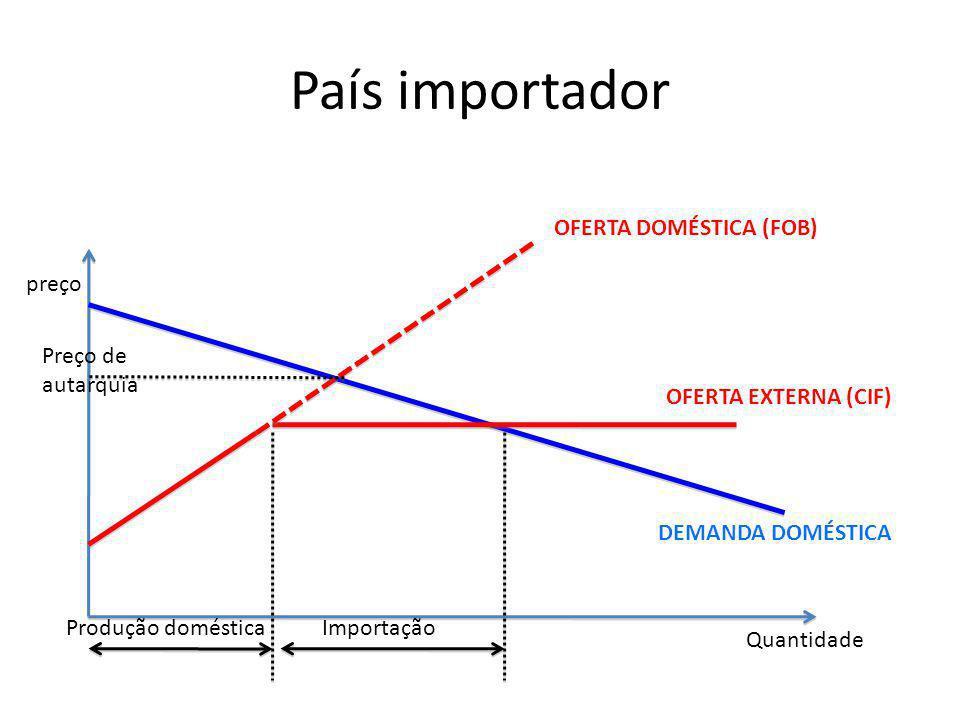 País importador preço Quantidade DEMANDA DOMÉSTICA OFERTA DOMÉSTICA (FOB) Produção domésticaImportação OFERTA EXTERNA (CIF) Preço de autarquia