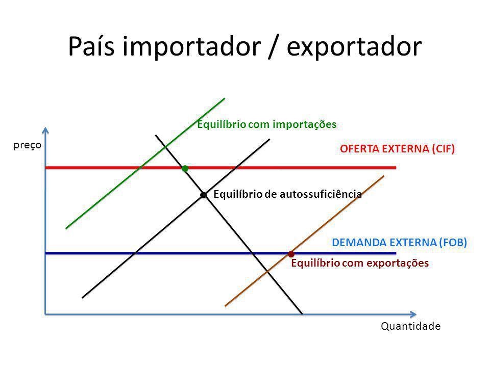 País importador / exportador preço Quantidade OFERTA EXTERNA (CIF) DEMANDA EXTERNA (FOB) Equilíbrio com importações Equilíbrio de autossuficiência Equ