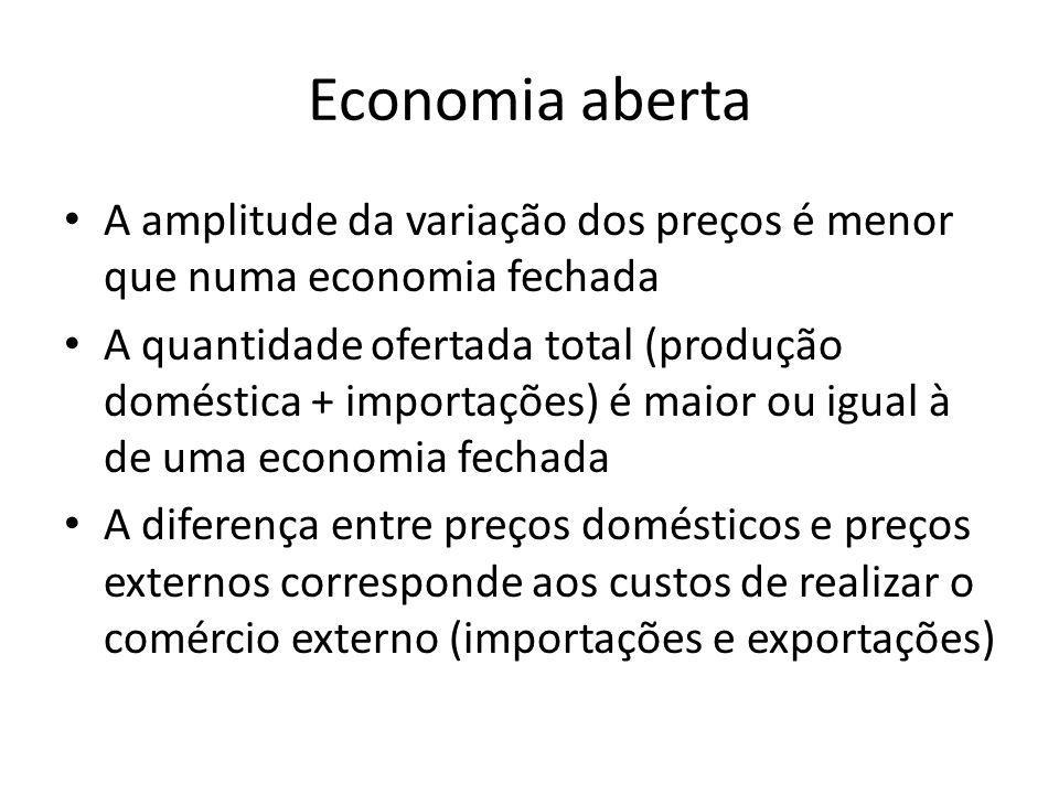 Economia aberta A amplitude da variação dos preços é menor que numa economia fechada A quantidade ofertada total (produção doméstica + importações) é
