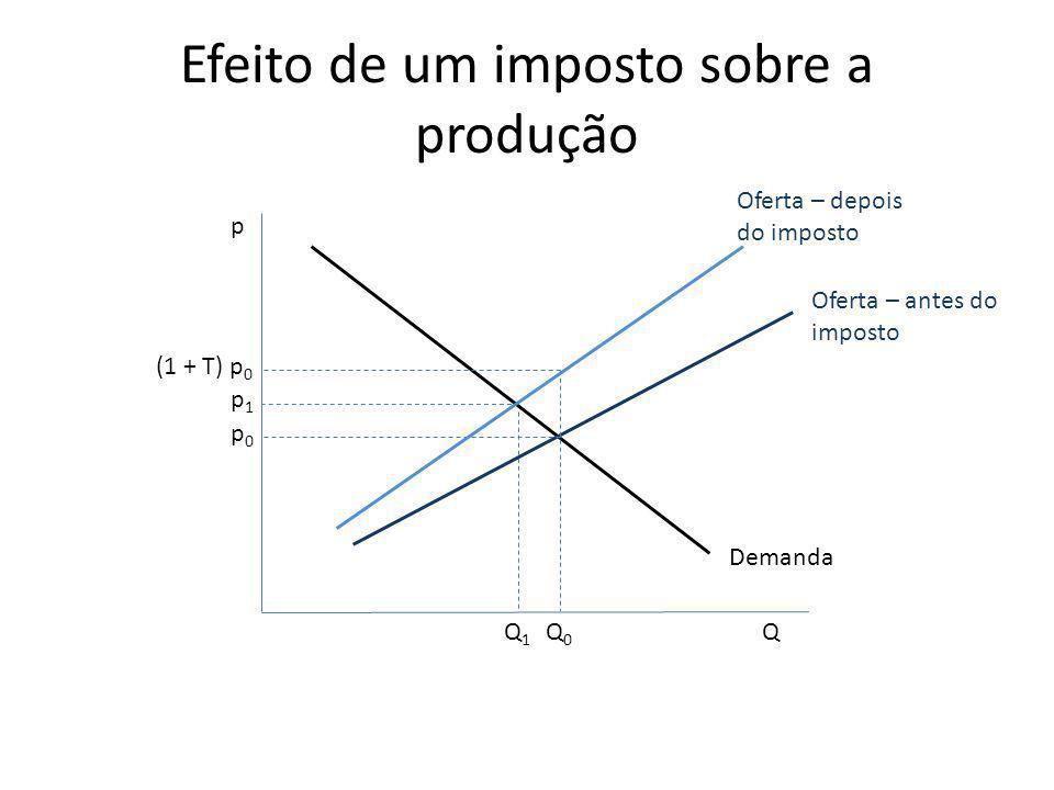 Efeito de um imposto sobre a produção p Q Demanda Oferta – antes do imposto Q0Q0 p0p0 Oferta – depois do imposto p1p1 Q1Q1 (1 + T) p 0