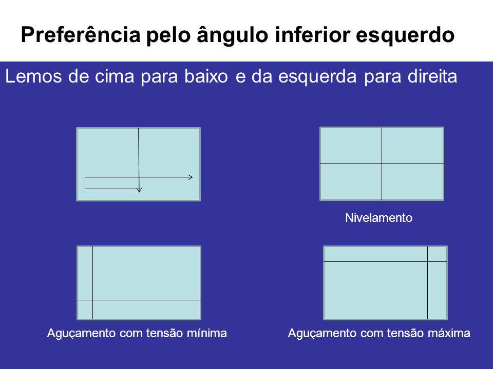 Preferência pelo ângulo inferior esquerdo Lemos de cima para baixo e da esquerda para direita Nivelamento Aguçamento com tensão mínimaAguçamento com t