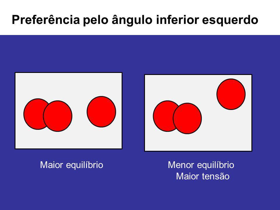 Preferência pelo ângulo inferior esquerdo Maior equilíbrioMenor equilíbrio Maior tensão