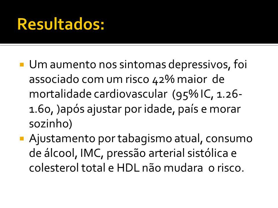  Um aumento nos sintomas depressivos, foi associado com um risco 42% maior de mortalidade cardiovascular (95% IC, 1.26- 1.60, )após ajustar por idade, país e morar sozinho)  Ajustamento por tabagismo atual, consumo de álcool, IMC, pressão arterial sistólica e colesterol total e HDL não mudara o risco.