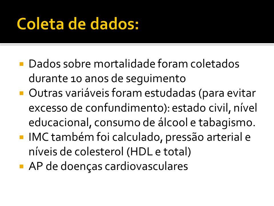  Dados sobre mortalidade foram coletados durante 10 anos de seguimento  Outras variáveis foram estudadas (para evitar excesso de confundimento): estado civil, nível educacional, consumo de álcool e tabagismo.