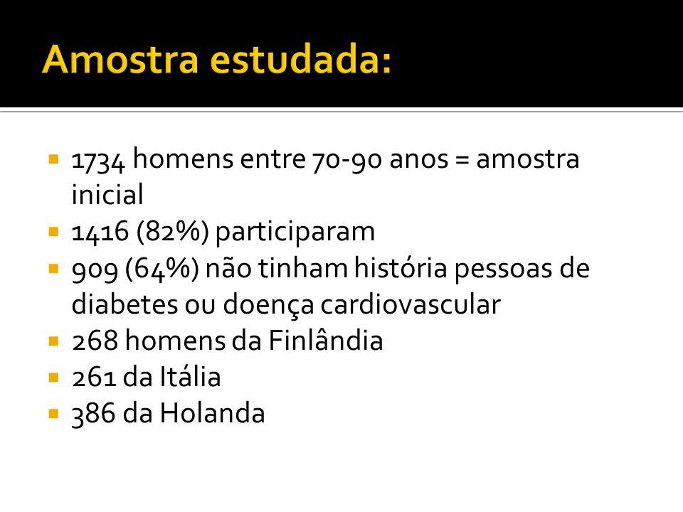  1734 homens entre 70-90 anos = amostra inicial  1416 (82%) participaram  909 (64%) não tinham história pessoas de diabetes ou doença cardiovascular  268 homens da Finlândia  261 da Itália  386 da Holanda