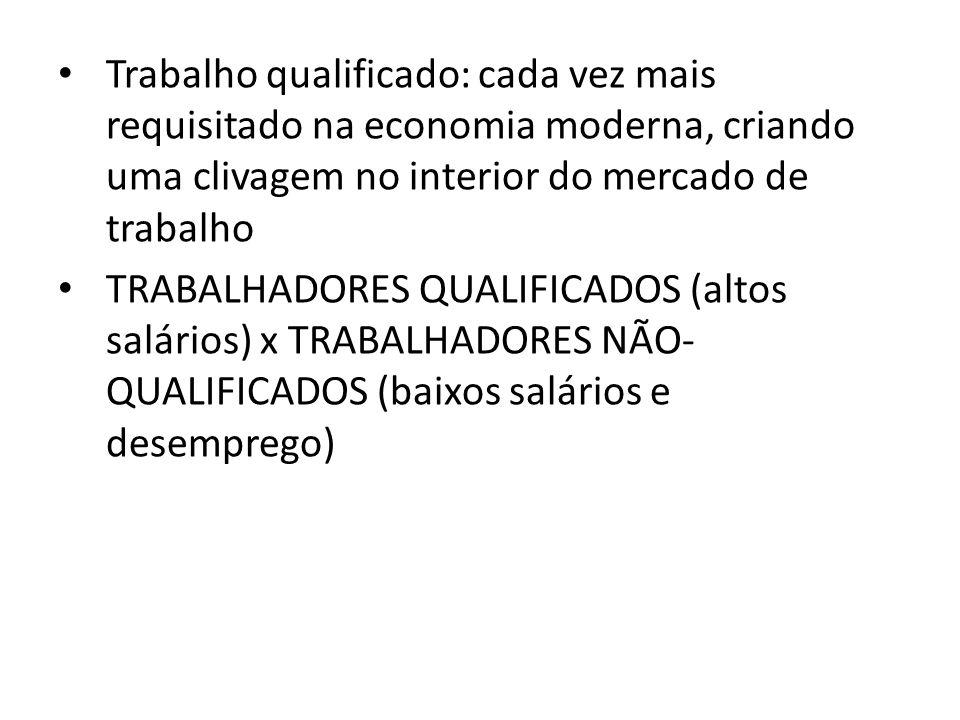 Trabalho qualificado: cada vez mais requisitado na economia moderna, criando uma clivagem no interior do mercado de trabalho TRABALHADORES QUALIFICADOS (altos salários) x TRABALHADORES NÃO- QUALIFICADOS (baixos salários e desemprego)