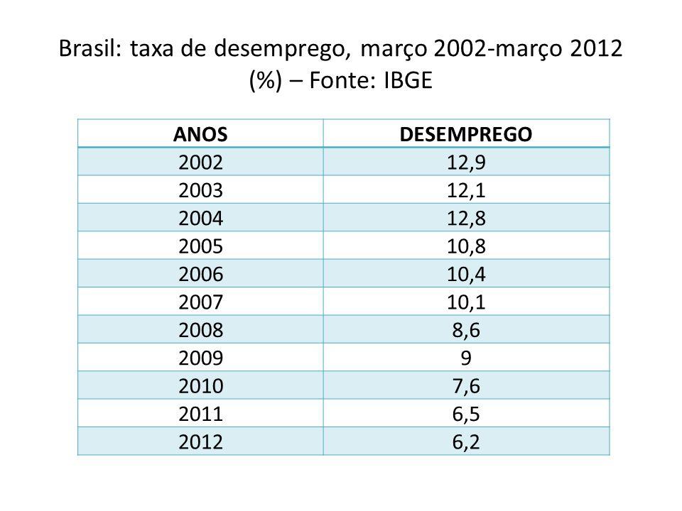 Brasil: taxa de desemprego, março 2002-março 2012 (%) – Fonte: IBGE ANOSDESEMPREGO 200212,9 200312,1 200412,8 200510,8 200610,4 200710,1 20088,6 20099 20107,6 20116,5 20126,2
