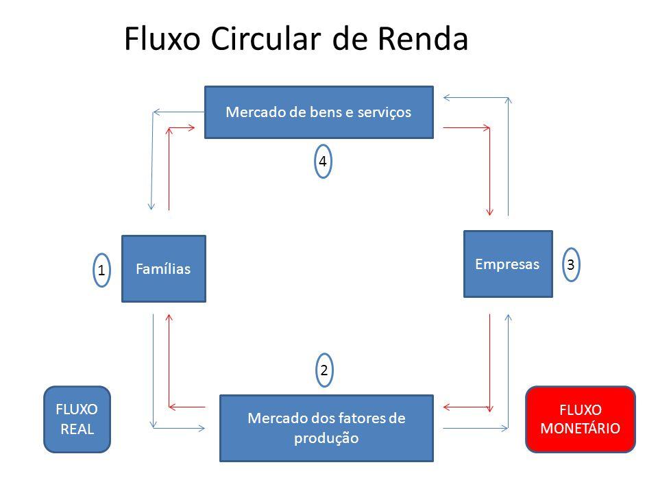 Fluxo Circular de Renda Mercado de bens e serviços Empresas Mercado dos fatores de produção Famílias FLUXO REAL FLUXO MONETÁRIO 1 2 3 4