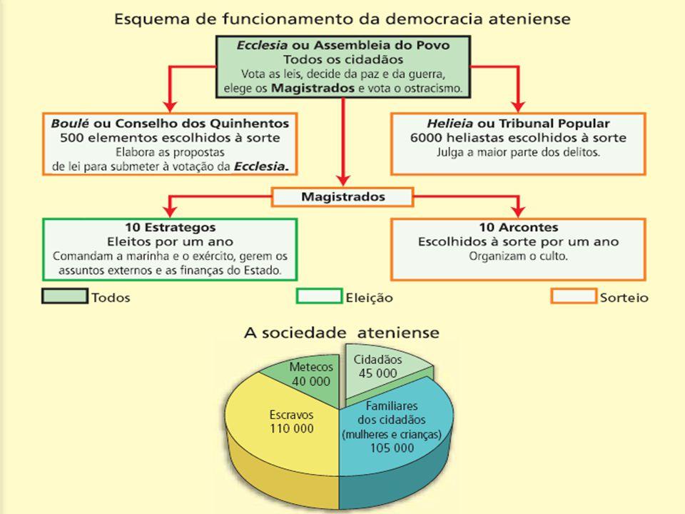 demos=povo + kratos= poder. Regime político no qual a soberania é exercida pelo povo, pertence ao conjunto dos cidadãos. Características da democracia