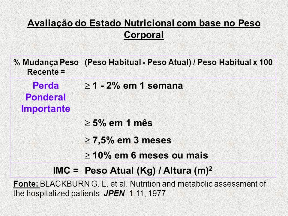 Avaliação do Estado Nutricional com base no Peso Corporal % Mudança Peso Recente = (Peso Habitual - Peso Atual) / Peso Habitual x 100 Perda Ponderal Importante  1 - 2% em 1 semana  5% em 1 mês  7,5% em 3 meses  10% em 6 meses ou mais IMC =Peso Atual (Kg) / Altura (m) 2 Fonte: BLACKBURN G.