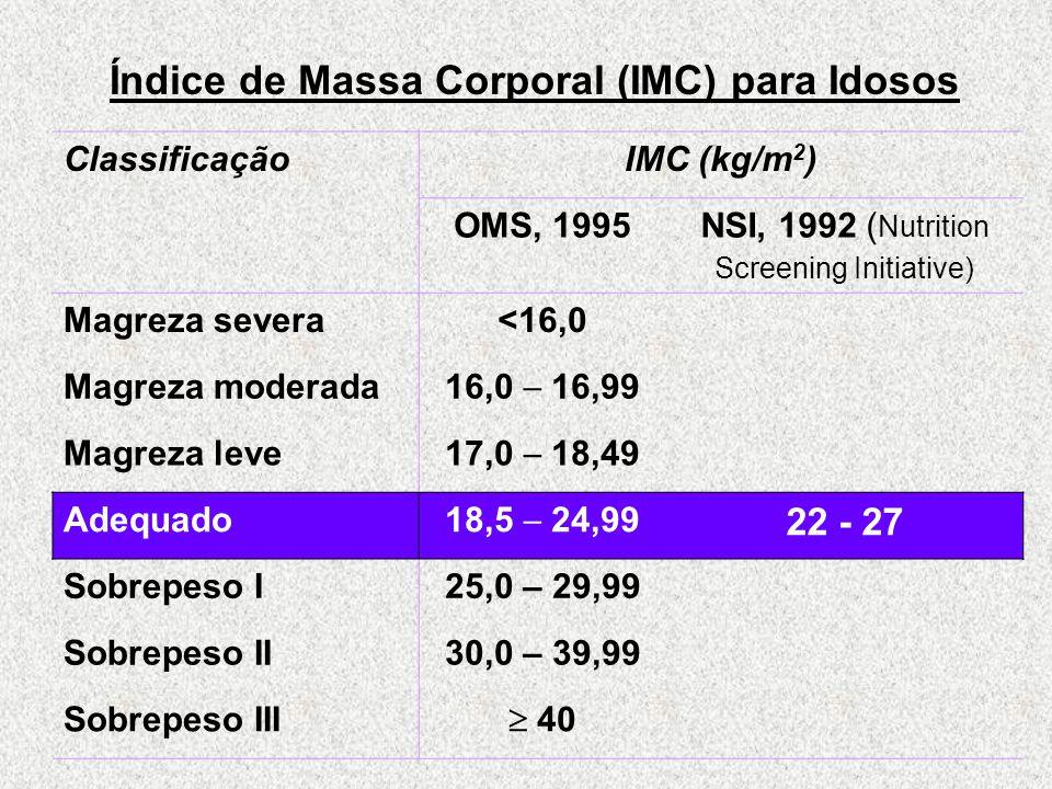 Índice de Massa Corporal (IMC) para Idosos ClassificaçãoIMC (kg/m 2 ) OMS, 1995NSI, 1992 ( Nutrition Screening Initiative) Magreza severa<16,0 Magreza moderada 16,0  16,99 Magreza leve 17,0  18,49 Adequado 18,5  24,99 22 - 27 Sobrepeso I25,0 – 29,99 Sobrepeso II30,0 – 39,99 Sobrepeso III  40