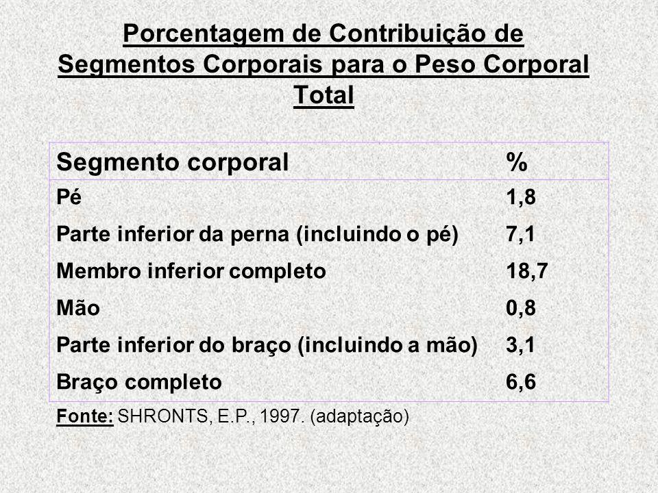 Porcentagem de Contribuição de Segmentos Corporais para o Peso Corporal Total Segmento corporal% Pé1,8 Parte inferior da perna (incluindo o pé)7,1 Membro inferior completo18,7 Mão0,8 Parte inferior do braço (incluindo a mão)3,1 Braço completo6,6 Fonte: SHRONTS, E.P., 1997.