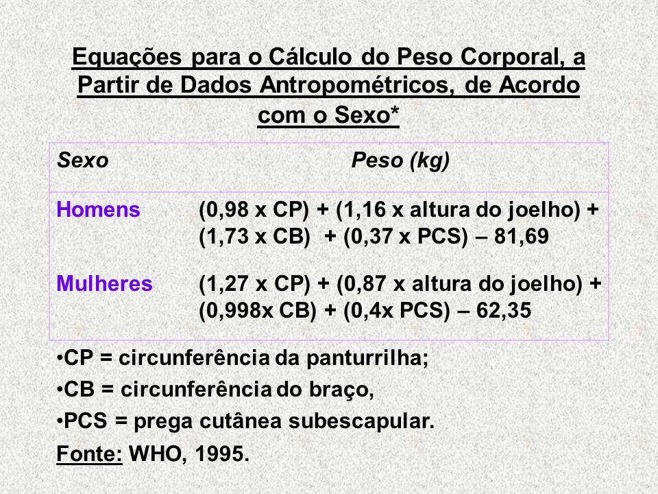 Equações para o Cálculo do Peso Corporal, a Partir de Dados Antropométricos, de Acordo com o Sexo* SexoPeso (kg) Homens(0,98 x CP) + (1,16 x altura do joelho) + (1,73 x CB) + (0,37 x PCS) – 81,69 Mulheres(1,27 x CP) + (0,87 x altura do joelho) + (0,998x CB) + (0,4x PCS) – 62,35 CP = circunferência da panturrilha; CB = circunferência do braço, PCS = prega cutânea subescapular.