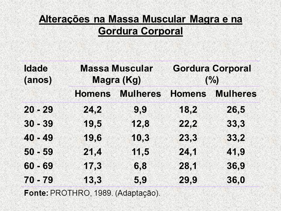 Alterações na Massa Muscular Magra e na Gordura Corporal Idade (anos) Massa Muscular Magra (Kg) Gordura Corporal (%) HomensMulheresHomensMulheres 20 - 2924,29,918,226,5 30 - 3919,512,822,233,3 40 - 4919,610,323,333,2 50 - 5921,411,524,141,9 60 - 6917,36,828,136,9 70 - 7913,35,929,936,0 Fonte: PROTHRO, 1989.