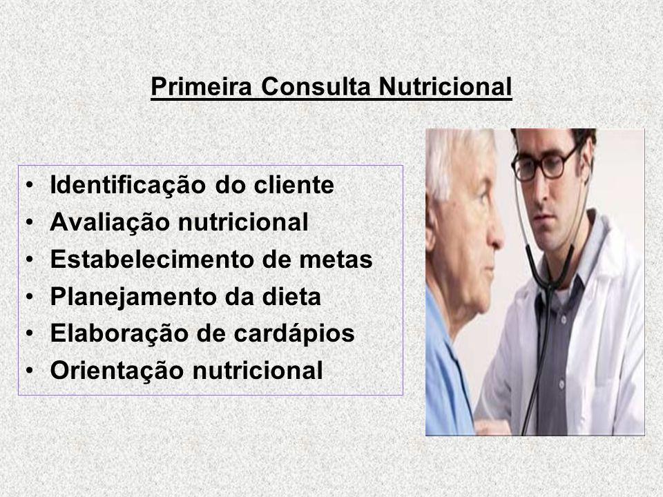 Primeira Consulta Nutricional Identificação do cliente Avaliação nutricional Estabelecimento de metas Planejamento da dieta Elaboração de cardápios Orientação nutricional