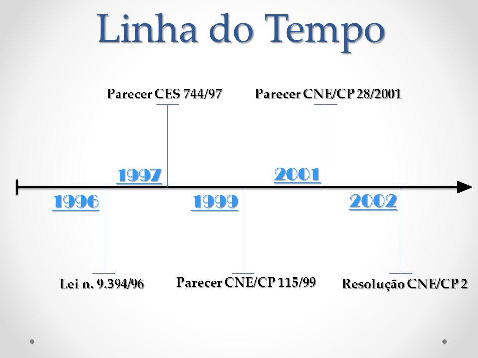 1996 Lei n. 9.394/96 Parecer CES 744/97 Parecer CNE/CP 115/99 Parecer CNE/CP 28/2001 Resolução CNE/CP 2 1997 1999 2001 2002 Linha do Tempo