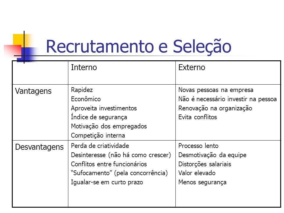 Recrutamento e Seleção Seleção Processo pelo qual se escolhe o candidato que alcança os critérios exigidos para o cargo oferecido pela empresa.