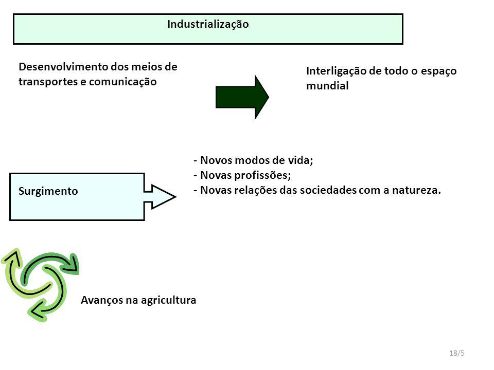18/5 - Novos modos de vida; - Novas profissões; - Novas relações das sociedades com a natureza.