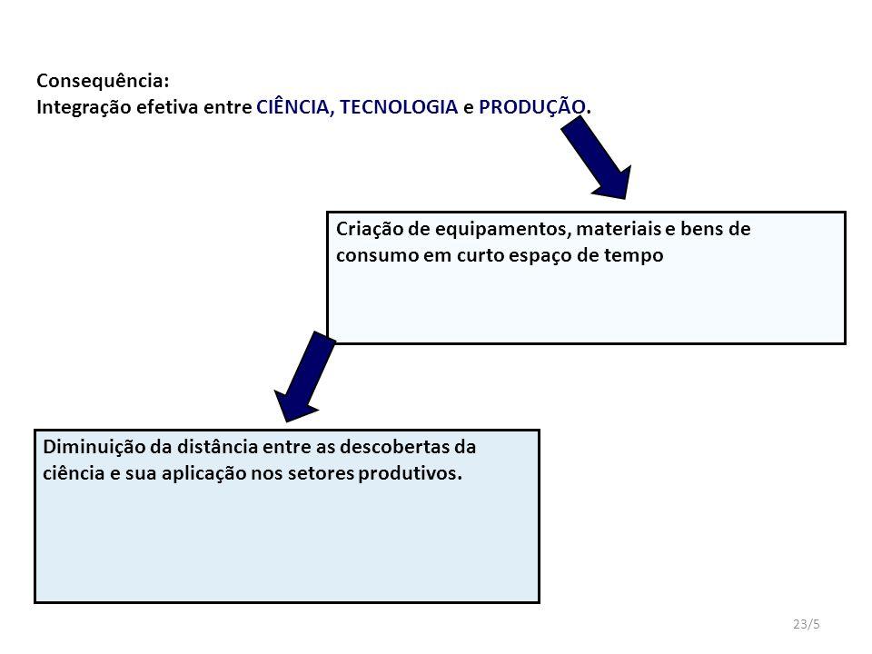 23/5 Consequência: Integração efetiva entre CIÊNCIA, TECNOLOGIA e PRODUÇÃO.
