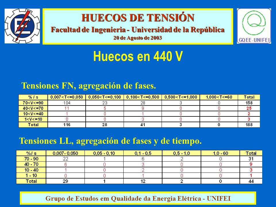 HUECOS DE TENSIÓN Facultad de Ingenieria - Universidad de la República 20 de Agosto de 2003 Grupo de Estudos em Qualidade da Energia Elétrica - UNIFEI Tensiones LL, agregación de fases y de tiempo.