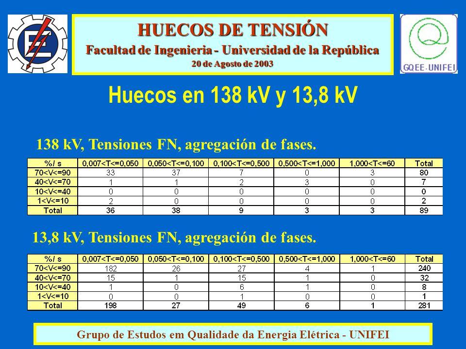 HUECOS DE TENSIÓN Facultad de Ingenieria - Universidad de la República 20 de Agosto de 2003 Grupo de Estudos em Qualidade da Energia Elétrica - UNIFEI 13,8 kV, Tensiones FN, agregación de fases.