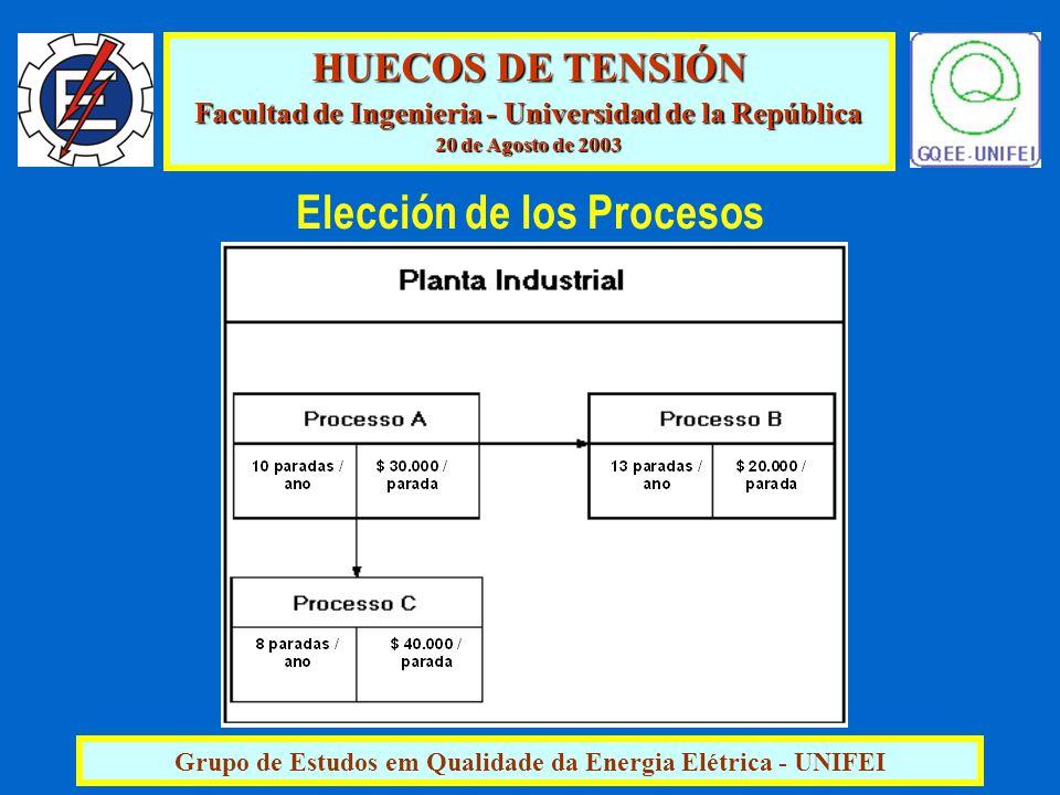 HUECOS DE TENSIÓN Facultad de Ingenieria - Universidad de la República 20 de Agosto de 2003 Grupo de Estudos em Qualidade da Energia Elétrica - UNIFEI Elección de los Procesos