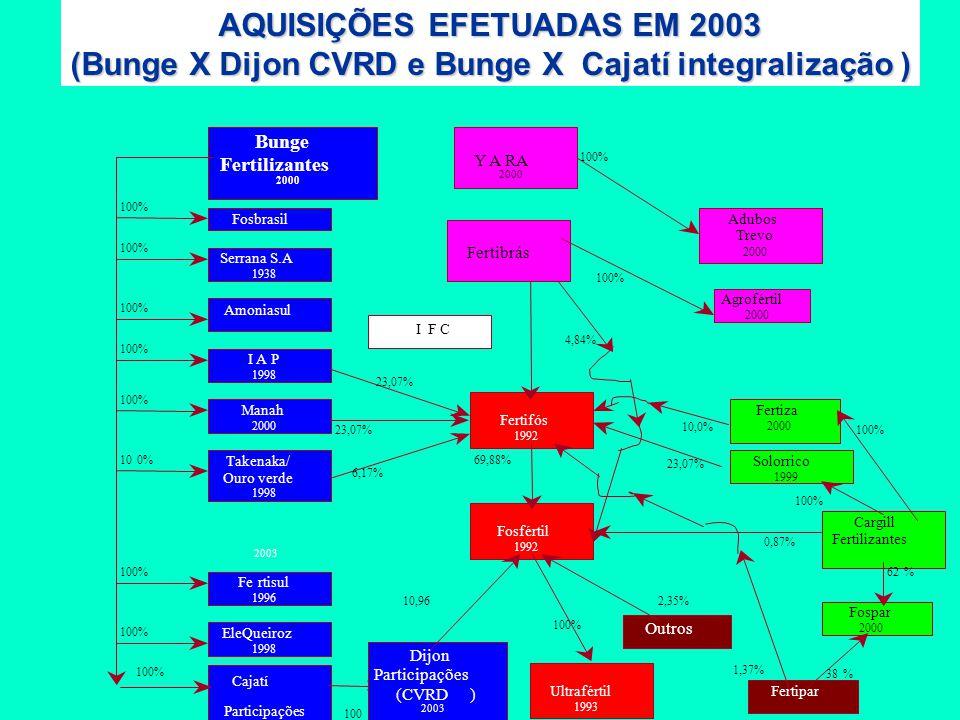 Cajatí Participações 2003 Fertifós 1992 Bunge Fertilizantes 2000 Serrana S.A 1938 Cargill Fertilizantes Fosfértil 1992 23,07% 6,17% 69,88% 23,07% 10,0