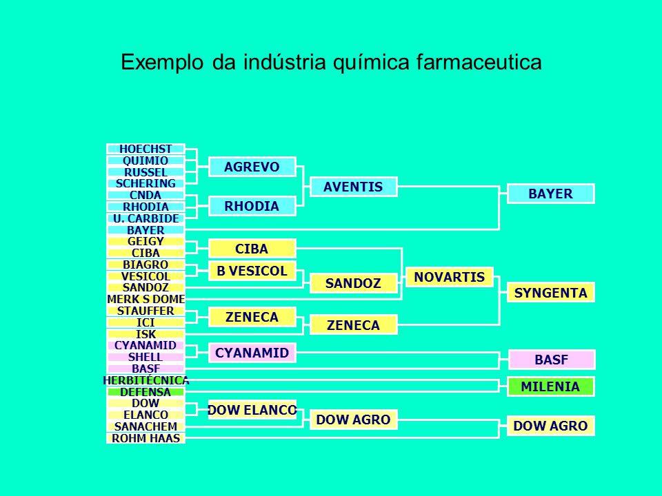 Exemplo da indústria química farmaceutica QUIMIO RUSSEL SCHERING CNDA RHODIA U. CARBIDE BAYER AGREVO AVENTIS BAYER RHODIA HOECHST GEIGY CIBA BIAGRO VE