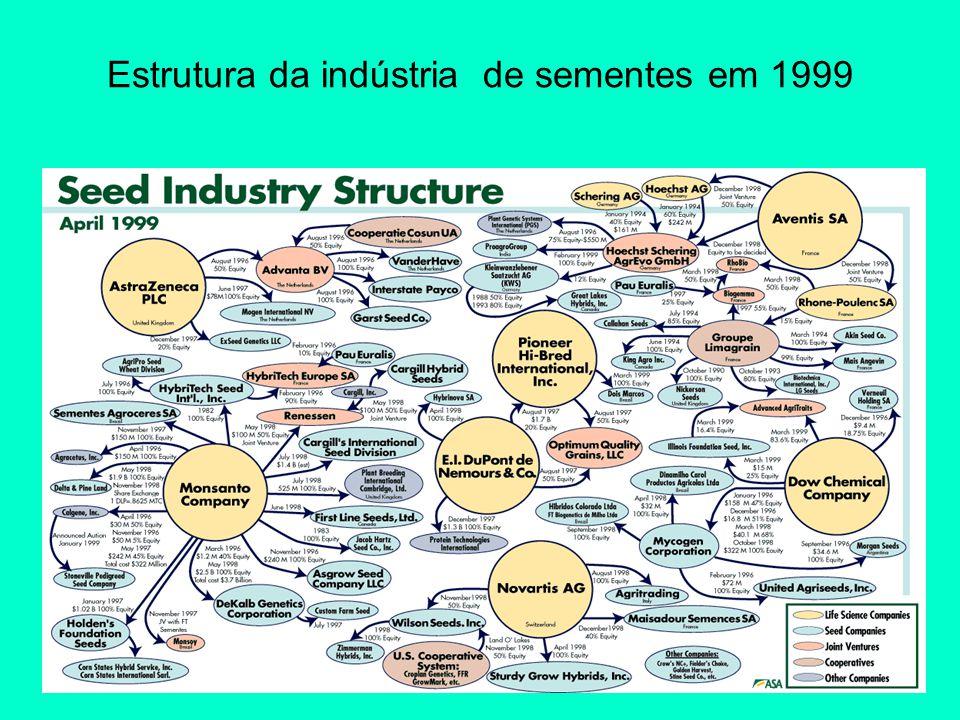 Estrutura da indústria de sementes em 1999