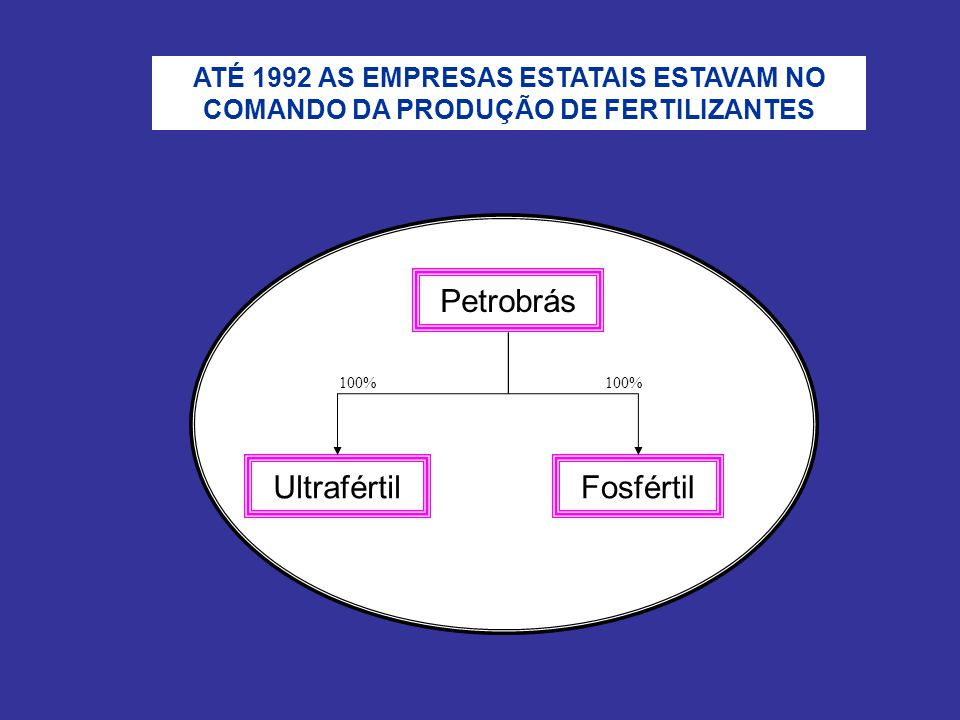Petrobrás Fosfértil 100% Ultrafértil 100% ATÉ 1992 AS EMPRESAS ESTATAIS ESTAVAM NO COMANDO DA PRODUÇÃO DE FERTILIZANTES