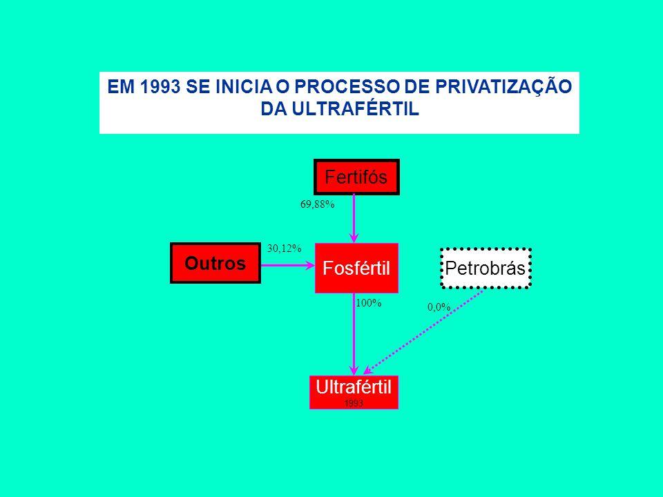 Fertifós Fosfértil 100% Ultrafértil 1993 69,88% EM 1993 SE INICIA O PROCESSO DE PRIVATIZAÇÃO DA ULTRAFÉRTIL 30,12% Petrobrás 0,0% Outros