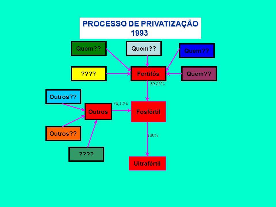 Fertifós Fosfértil 100% Ultrafértil 69,88% PROCESSO DE PRIVATIZAÇÃO 1993 30,12% Outros Quem?? ???? Outros?? ????