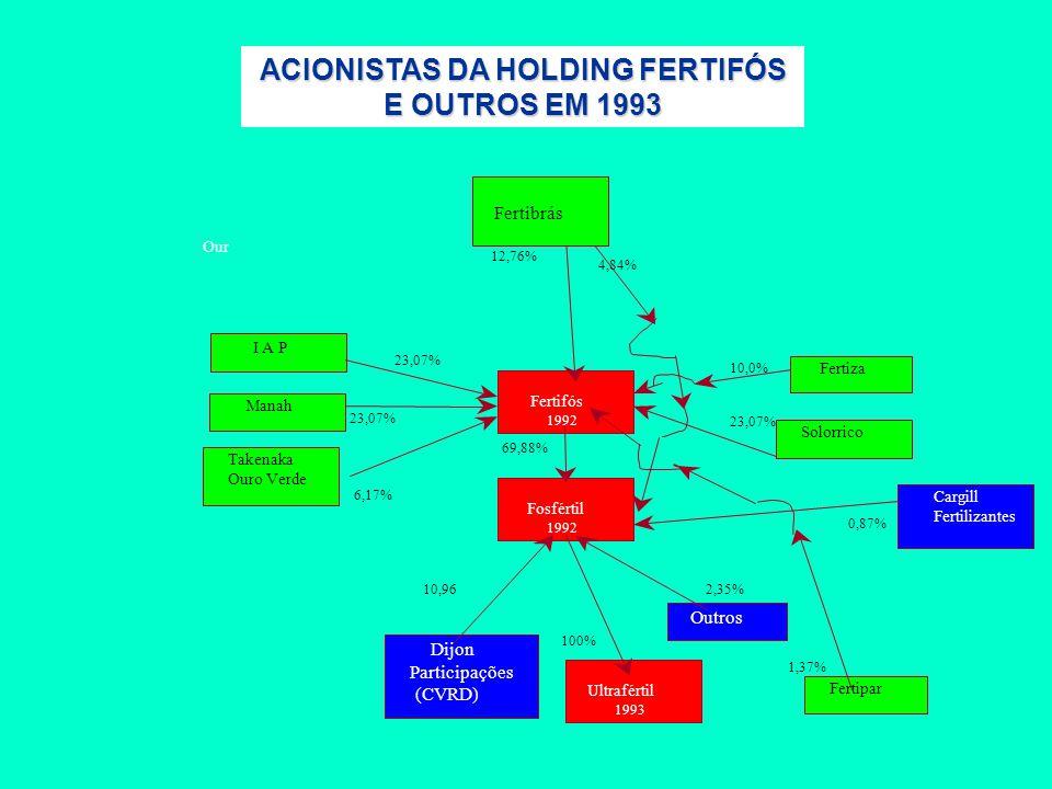 I A P Manah Takenaka Ouro Verde Our Fertifós 1992 Cargill Fertilizantes Solorrico Fosfértil 1992 Fertiza 23,07% 6,17% 69,88% 23,07% 10,0% 12,76% 4,84% 10,96 Outros Dijon Participações (CVRD) 100% 2,35% Ultrafértil 1993 0,87% Fertipar 1,37% Fertibrás ACIONISTAS DA HOLDING FERTIFÓS ACIONISTAS DA HOLDING FERTIFÓS E OUTROS EM 1993