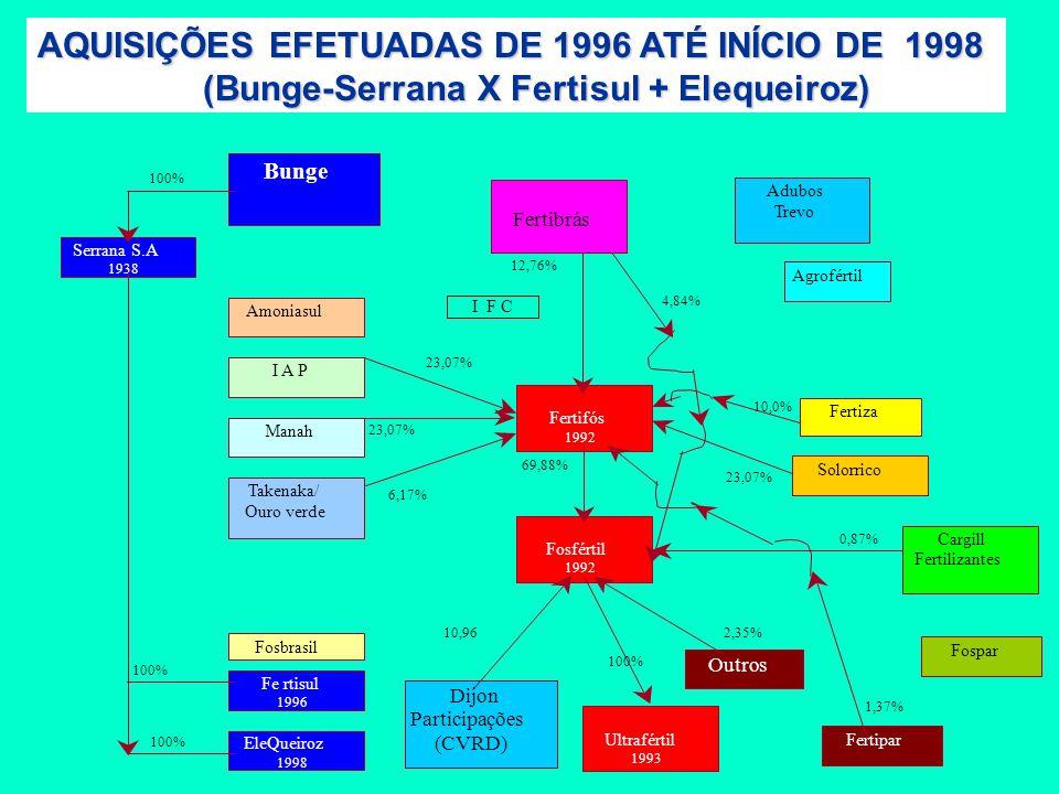 Manah Fertifós 1992 Bunge Serrana S.A 1938 Amoniasul Cargill Fertilizantes Solorrico Fosfértil 1992 Fertiza 23,07% 6,17% 69,88% 23,07% 10,0% 12,76% I F C 4,84% 10,96 Outros Dijon Participações (CVRD) 100% 2,35% Ultrafértil 1993 0,87% Fospar Agrofértil Fertipar 1,37% Adubos Trevo Fertibrás Fosbrasil Fertisul 1996 EleQueiroz 1998 100% Takenaka/ Ouro verde 1998 I A P 1998 100% 50% OUTRAS AQUISIÇÕES EFETUADAS EM 1998 (Bunge X IAP + Takenaka/Ouro Verde)