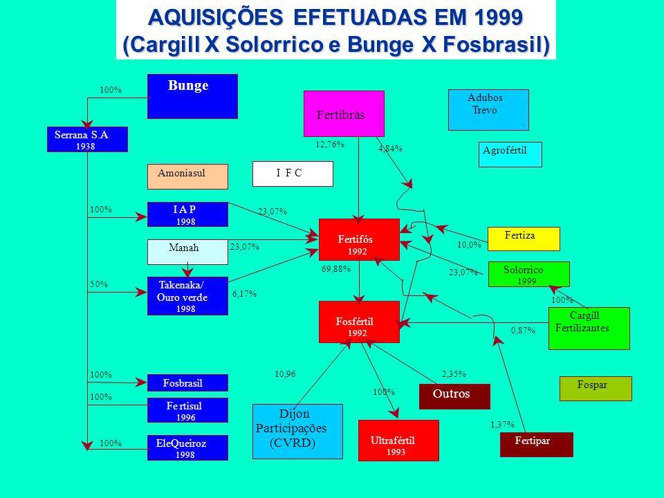 Manah Fertifós 1992 Bunge Serrana S.A 1938 Amoniasul Cargill Fertilizantes Fosfértil 1992 Fertiza 23,07% 6,17% 69,88% 23,07% 10,0% 12,76% I F C 4,84% 10,96 Outros Dijon Participações (CVRD) 100% 2,35% Ultrafértil 1993 0,87% Fospar Agrofértil Fertipar 1,37% Adubos Trevo Fertibrás Fosbrasil Fertisul 1996 EleQueiroz 1998 100% Takenaka/ Ouro verde 1998 I A P 1998 100% 50% Solorrico 1999 100% AQUISIÇÕES EFETUADAS EM 1999 (Cargill X Solorrico e Bunge X Fosbrasil)