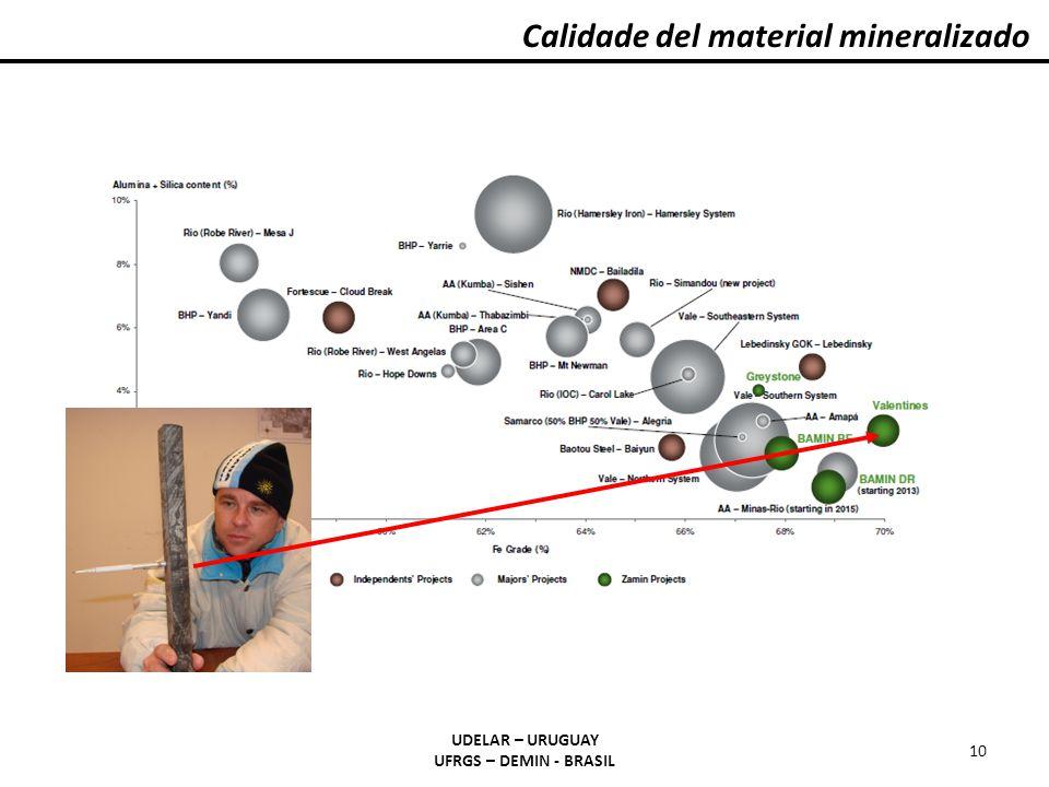 Calidade del material mineralizado UDELAR – URUGUAY UFRGS – DEMIN - BRASIL 10