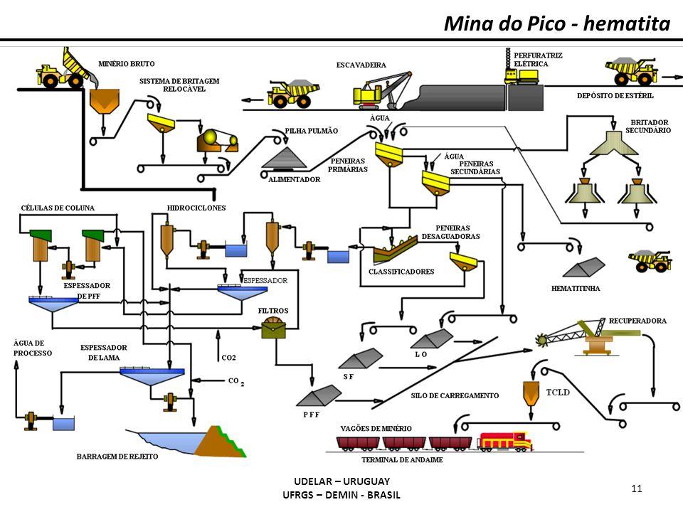 Mina do Pico - hematita UDELAR – URUGUAY UFRGS – DEMIN - BRASIL 11