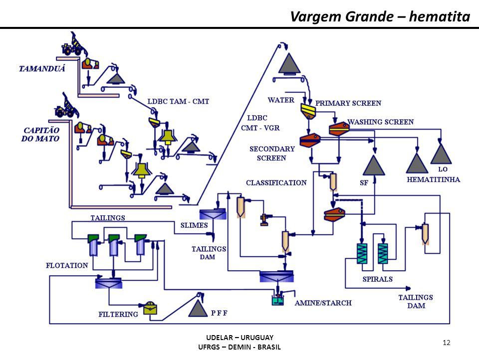 Vargem Grande – hematita UDELAR – URUGUAY UFRGS – DEMIN - BRASIL 12