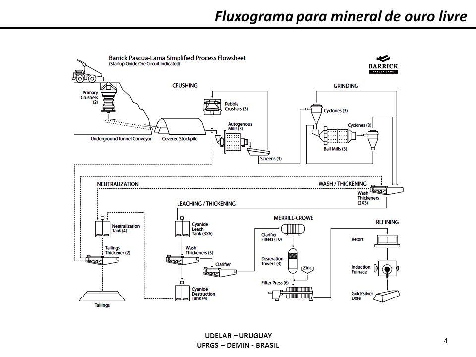 Fluxograma para mineral de ouro livre UDELAR – URUGUAY UFRGS – DEMIN - BRASIL 4