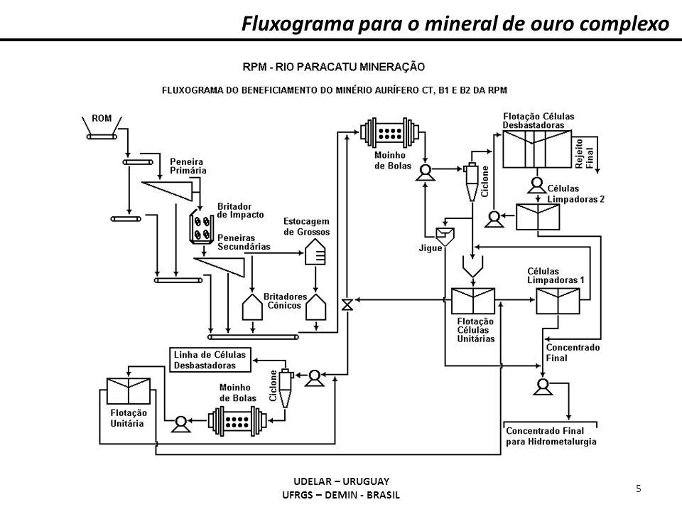 Fluxograma para o mineral de ouro complexo UDELAR – URUGUAY UFRGS – DEMIN - BRASIL 5