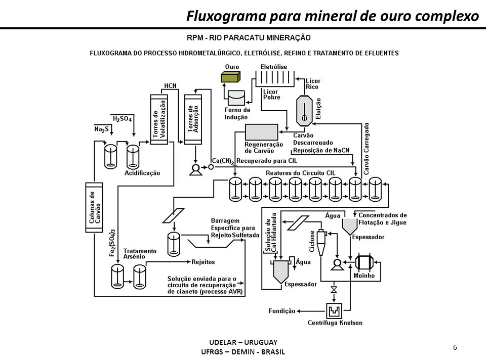 UDELAR – URUGUAY UFRGS – DEMIN - BRASIL 6 Fluxograma para mineral de ouro complexo