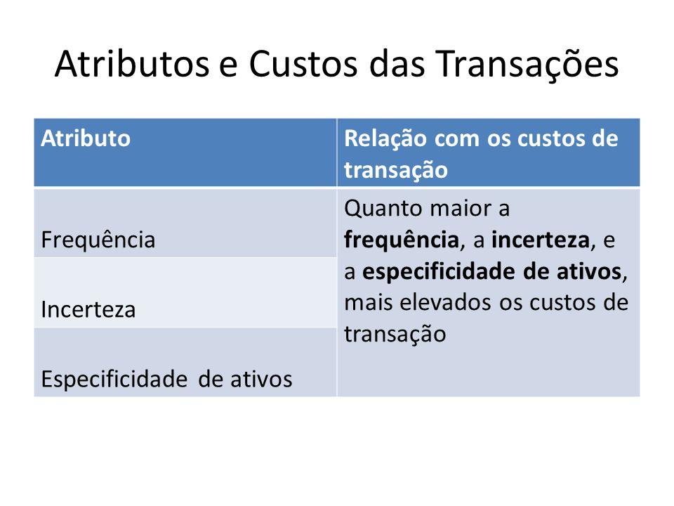 Atributos e Custos das Transações AtributoRelação com os custos de transação Frequência Quanto maior a frequência, a incerteza, e a especificidade de ativos, mais elevados os custos de transação Incerteza Especificidade de ativos