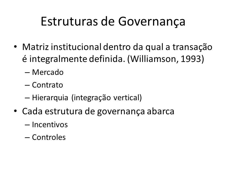 Estruturas de Governança Matriz institucional dentro da qual a transação é integralmente definida.