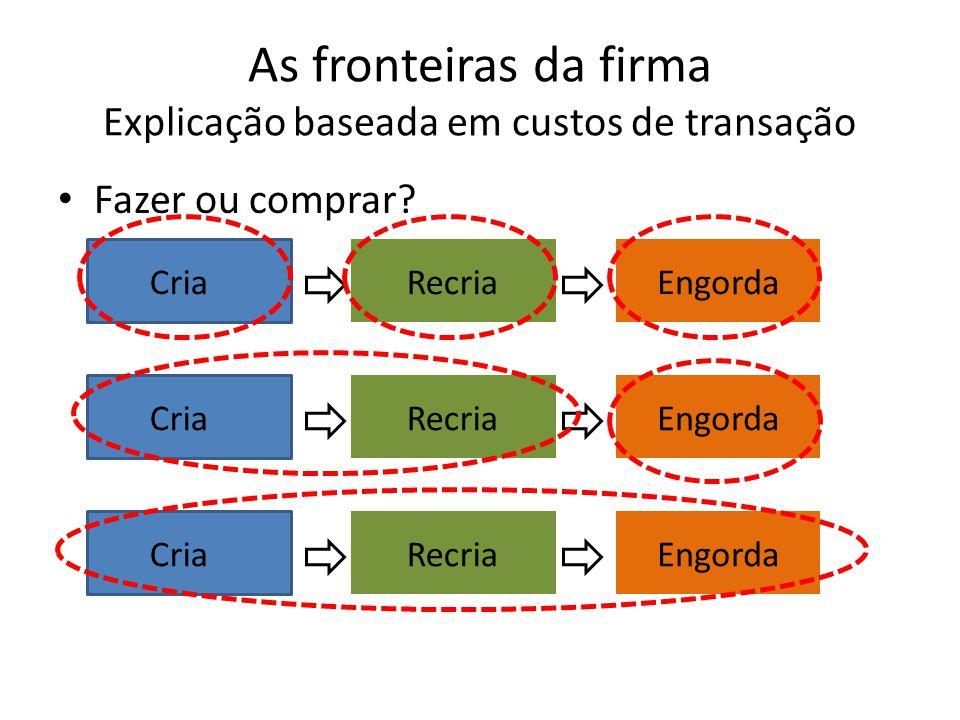 As fronteiras da firma Explicação baseada em custos de transação Fazer ou comprar.