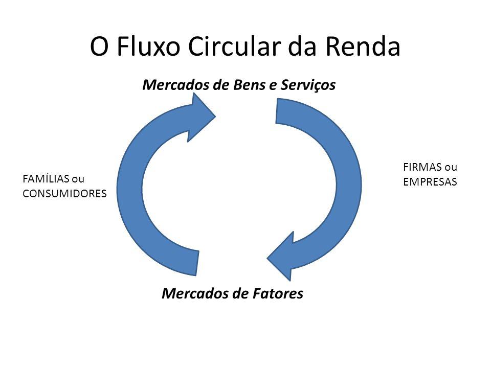 O Fluxo Circular da Renda FAMÍLIAS ou CONSUMIDORES FIRMAS ou EMPRESAS Mercados de Fatores Mercados de Bens e Serviços
