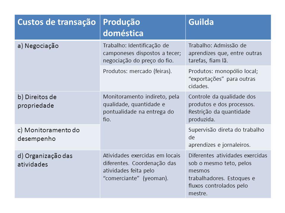 Custos de transaçãoProdução doméstica Guilda a) Negociação Trabalho: Identificação de camponeses dispostos a tecer; negociação do preço do fio.