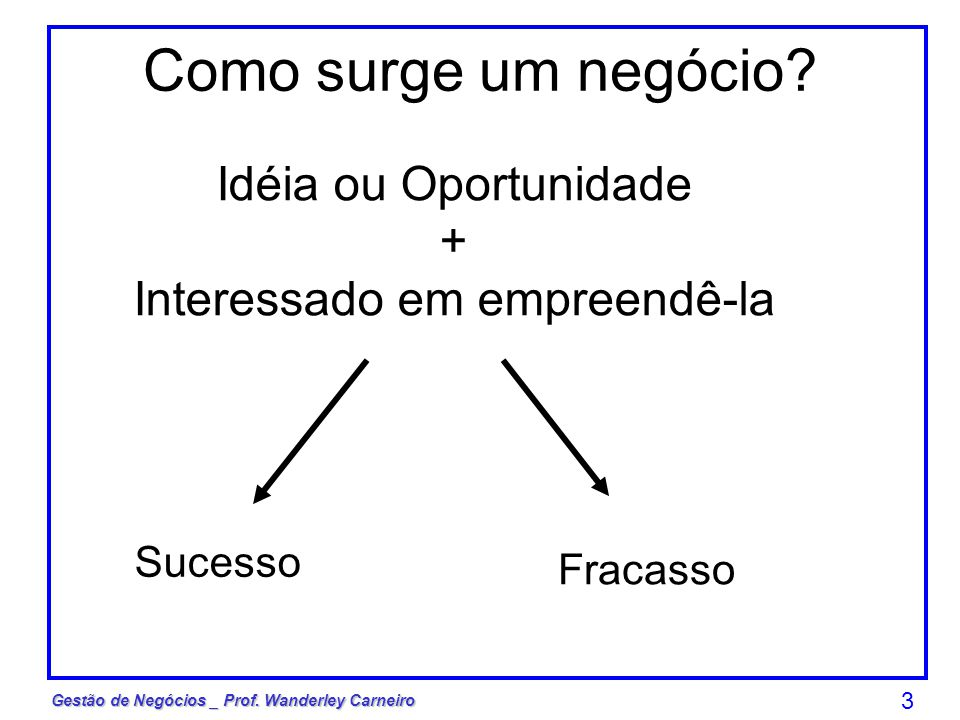 Gestão de Negócios _ Prof. Wanderley Carneiro 3 Como surge um negócio? Idéia ou Oportunidade + Interessado em empreendê-la Sucesso Fracasso