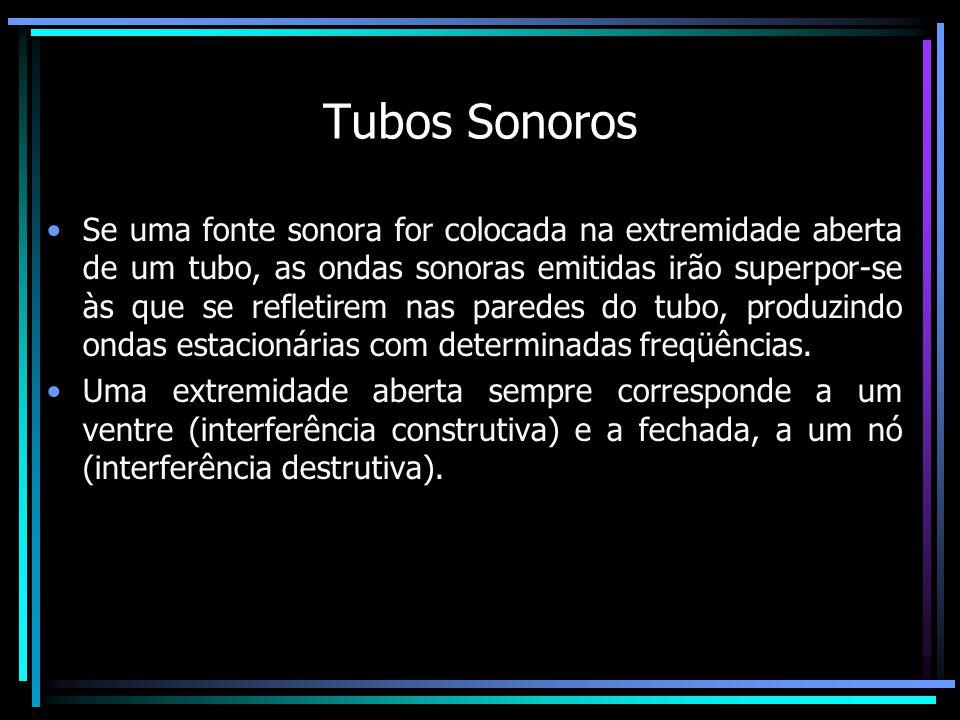 Tubos Sonoros Se uma fonte sonora for colocada na extremidade aberta de um tubo, as ondas sonoras emitidas irão superpor-se às que se refletirem nas paredes do tubo, produzindo ondas estacionárias com determinadas freqüências.