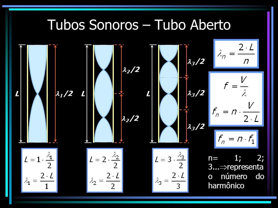 Tubos Sonoros – Tubo Aberto n= 1; 2; 3... representa o número do harmônico L 1 /2 L 2 /2 L 3 /2