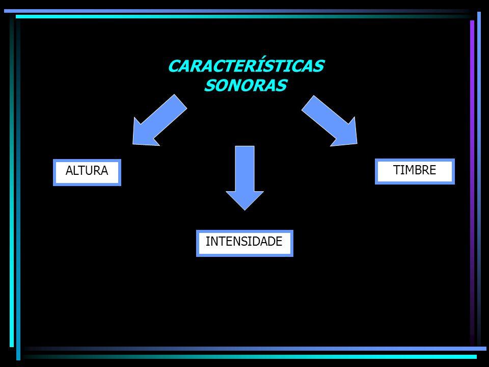 ALTURA INTENSIDADE TIMBRE CARACTERÍSTICAS SONORAS